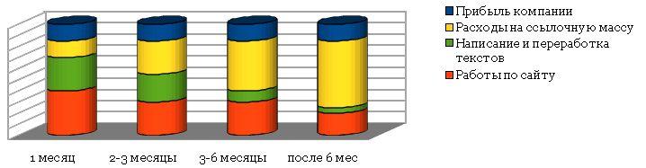 Распределение бюджета на поисковое продвижение по схеме фиксированная абонентская плата.